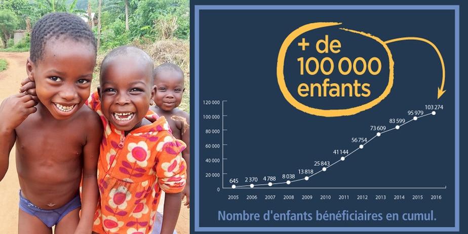 Depuis 2005, 110 000 enfants ont bénéficié d'une cure de spiruline