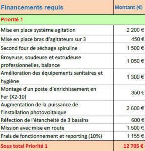besoins financiers pour doubler la production de spiruline au Mali