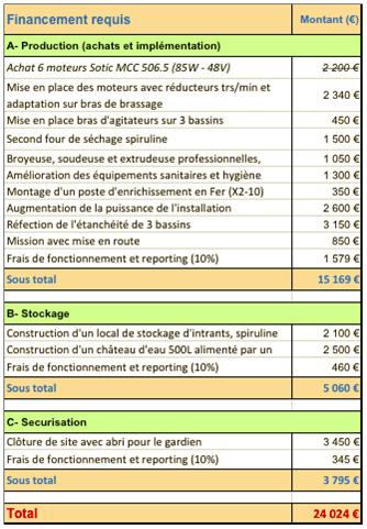 Les chiffres complets des besoins financements pour le Mali en 2018