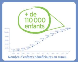 110 enfants bénéficiaires