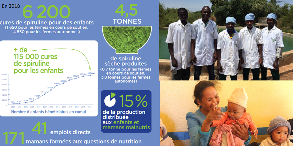 Principaux chiffres d'impact 2018 Antenna France