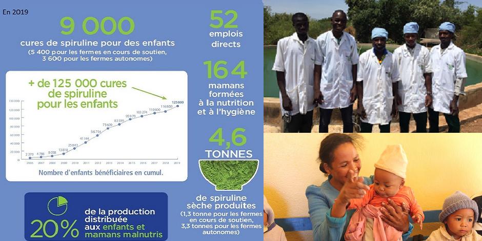Depuis 2005,  plus de 125 000 enfants ont bénéficié d'une cure de spiruline